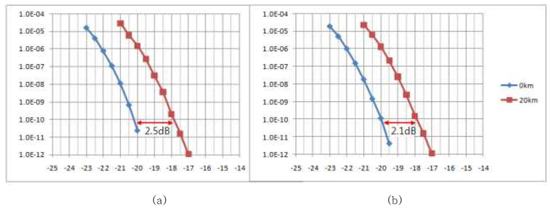 XMD TOSA의 전송 BER 특성: (a) 1ch (b) 16 ch