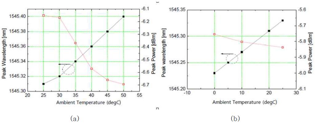 XMD TOSA의 온도 특성