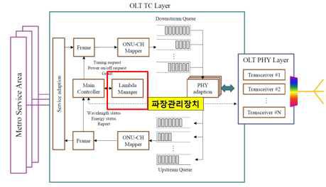 파장관리 장치 구현을 위한 TWDM-PON OLT 설계