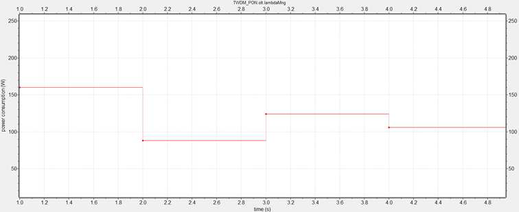 TWDM-PON 전력소모량 모니터링 결과