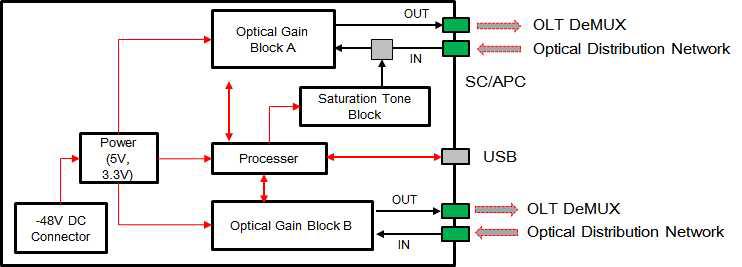 버스트모드 증폭기 구조 설계