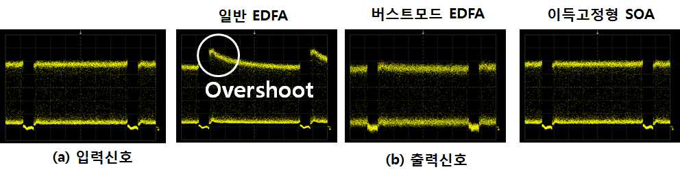 버스트모드 증폭기 입출력 신호 스펙트럼