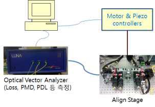 CMOS 포토닉스 광학 측정 setup 개요