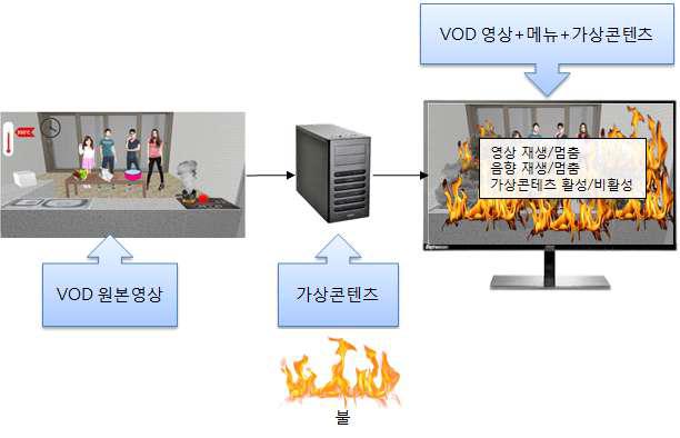 VOD Control 기술
