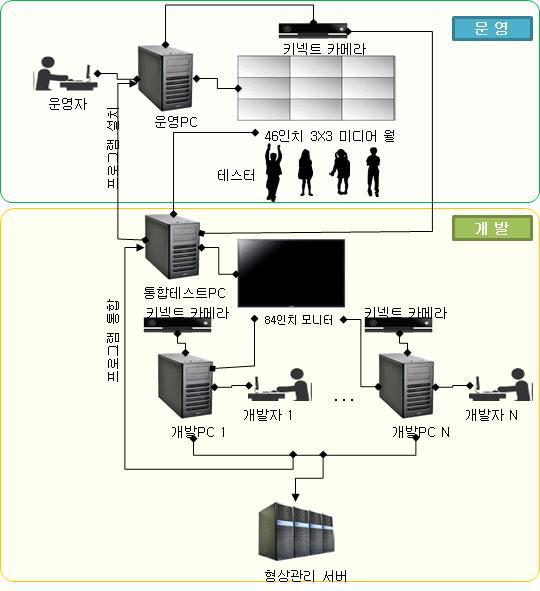 콘텐츠 개발 및 운영