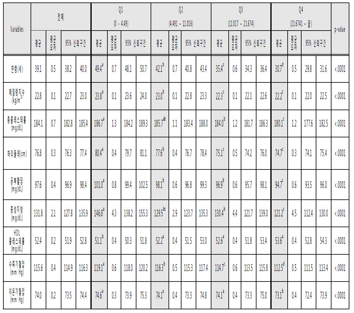 2013년도 국민건강영양조사 자료의 지방 섭취량에 대해 4분위수로 구분후 혈액지표의 평균값 비교