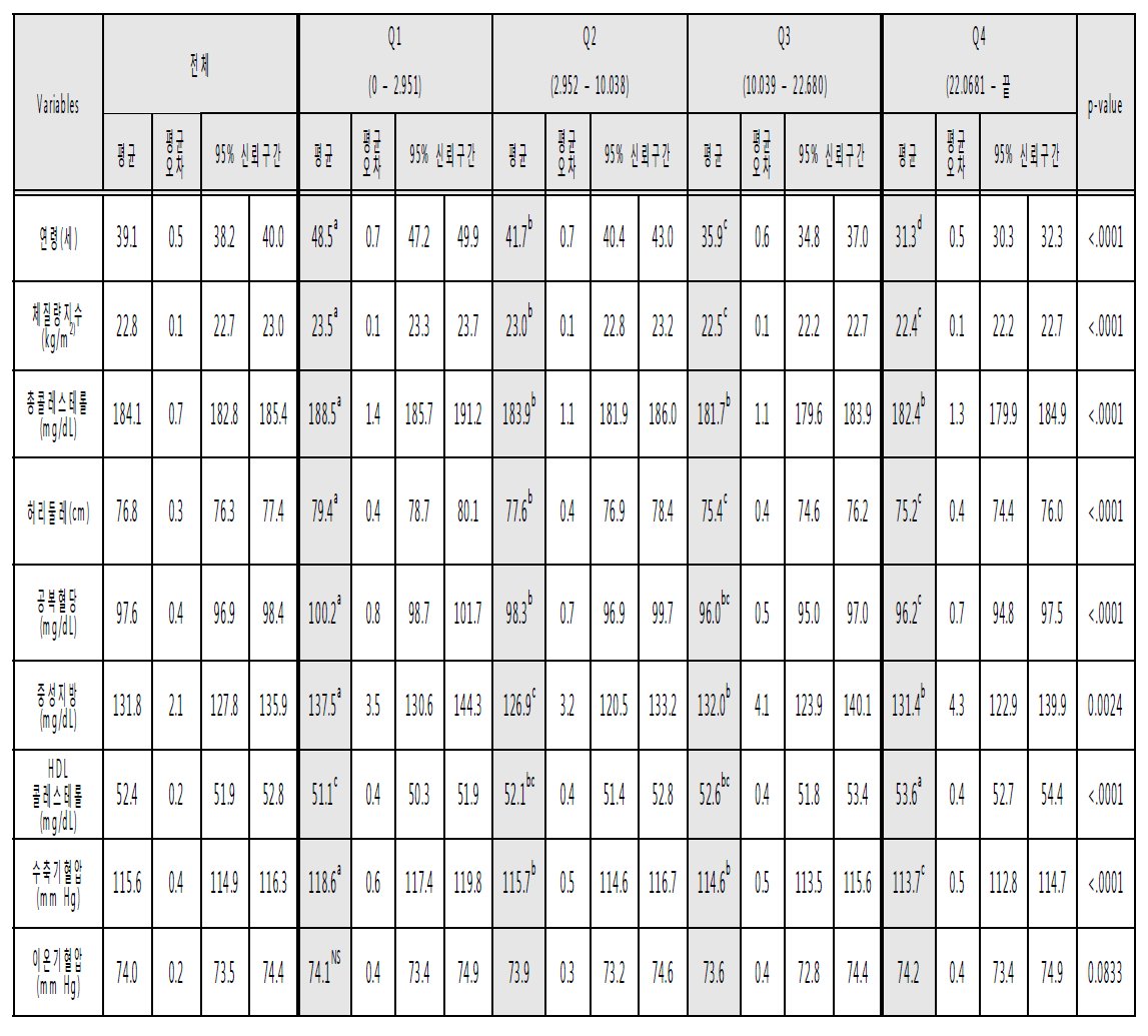 2013년도 국민건강영양조사 자료의 DB적용후 지방 섭취량에 대해 4분위수로 구분후 혈액지표의 평균값 비교