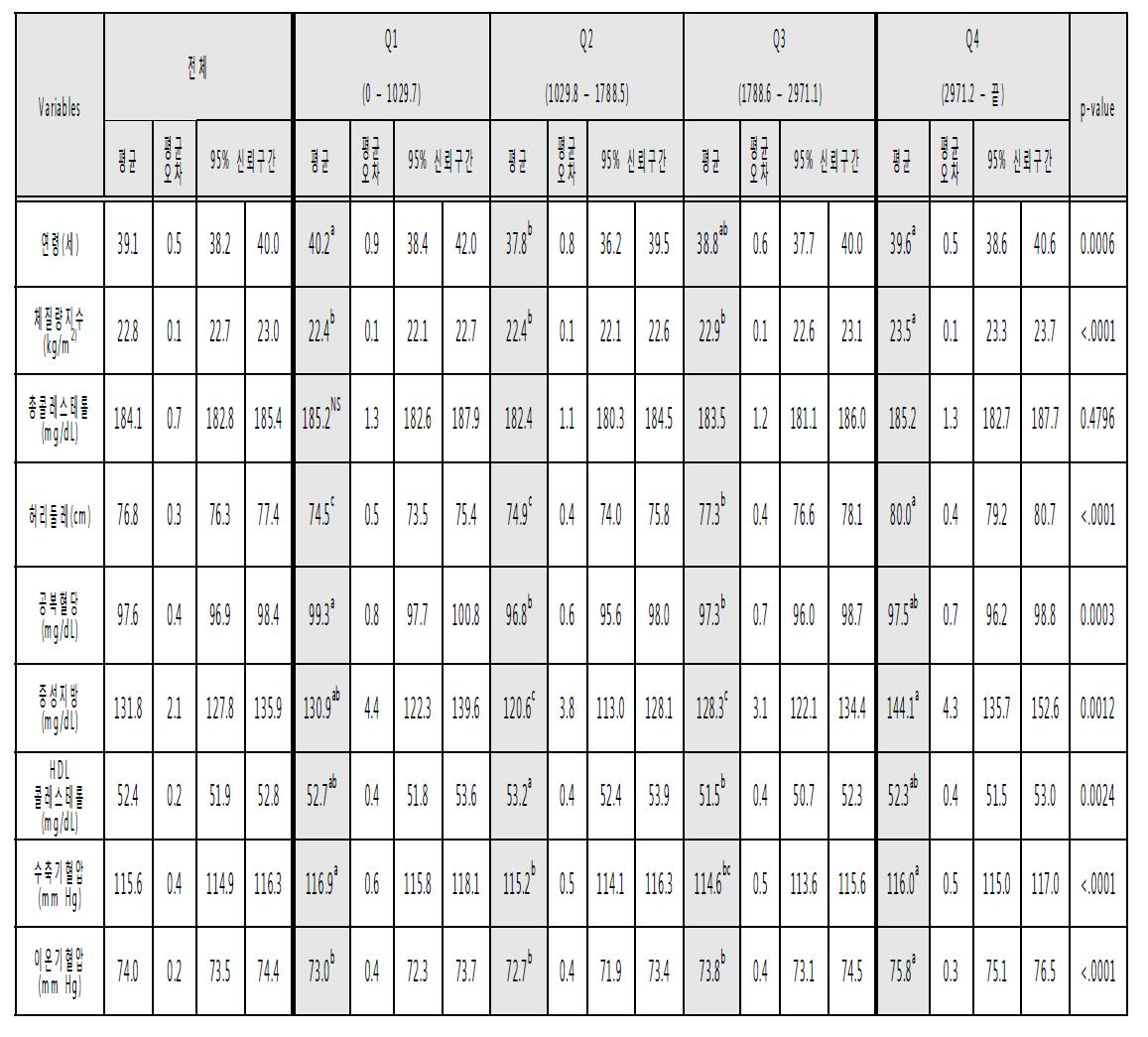2013년도 국민건강영양조사 자료의 나트륨 섭취량에 대해 4분위수로 구분후 혈액지표의 평균값 비교