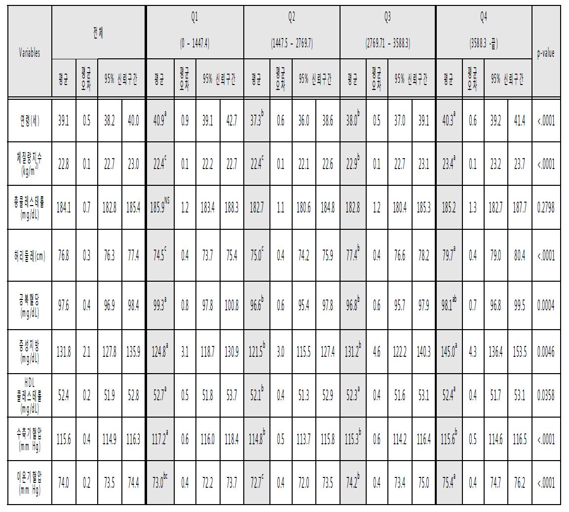 2013년도 국민건강영양조사 자료의 DB적용후 나트륨 섭취량에 대해 4분위수로 구분후 혈액지표의 평균값 비교