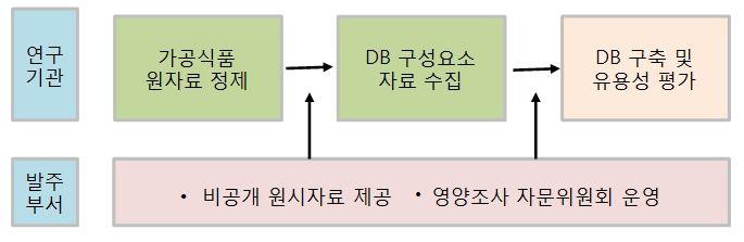 연구 수행 체계