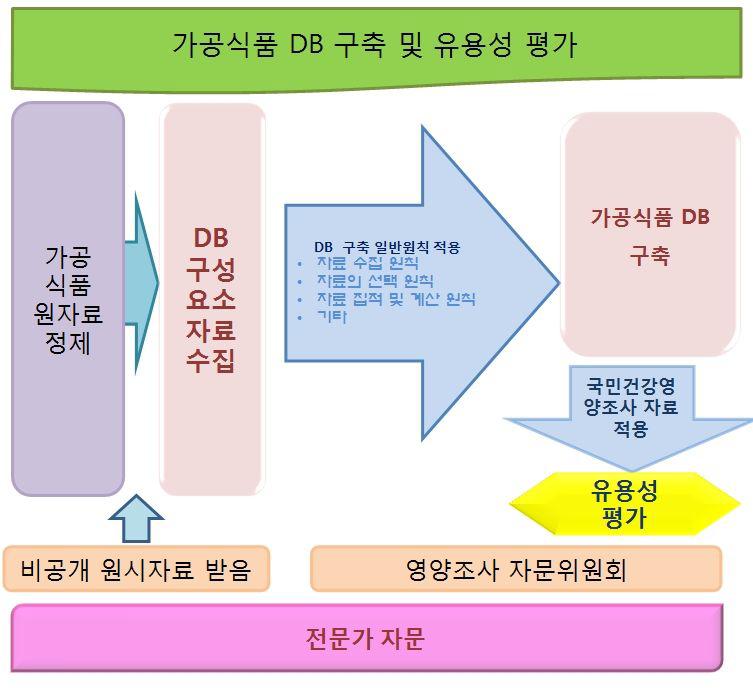연구 추진체계