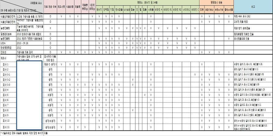 가공식품 DB구축을 위한 자료원별 영양소 항목 비교