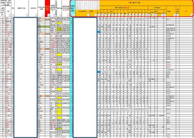 2013년도 국민건강영양조사자료 분석 위한 가공식품 DB