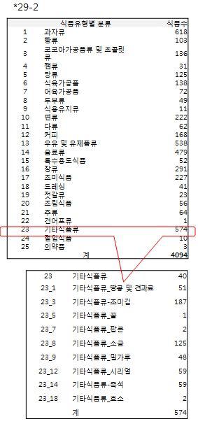원재료 배합비 있는 식품에 대한 식품유형별 분류 및 그에 따른 식품 수 (4,094개)