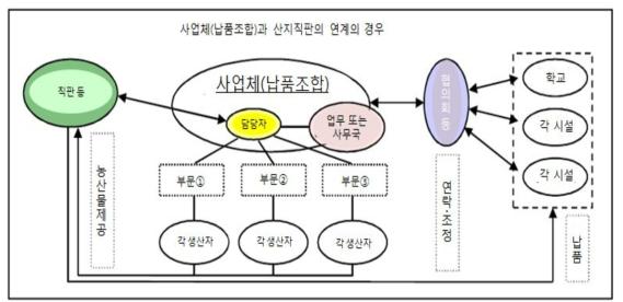 산업체(납품조합)과 산지직판 연계