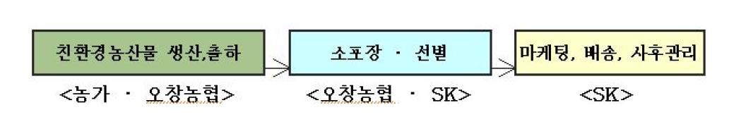 오창농협&SK케미칼 연계 방식