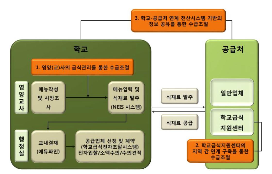 학교급식에서의 농축산물 수급 및 단체급식 연계 시스템의 제안