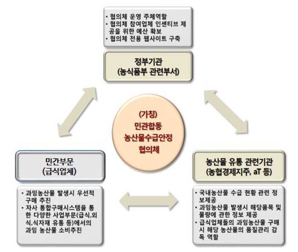민관합동 농산물수급안정 협의체 제안 구조
