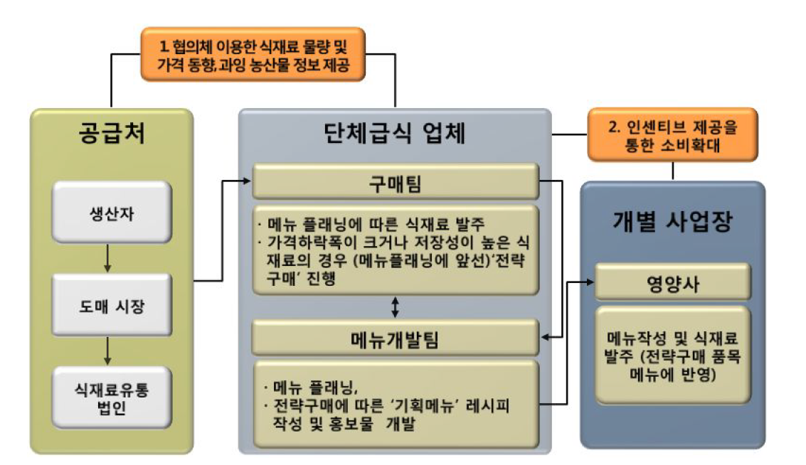 협의체를 통한 급식업체와의 연계시스템 구축안