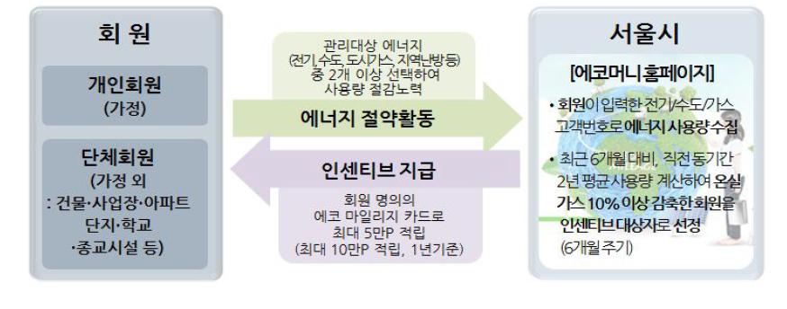 서울시 에코 마일리지 제도