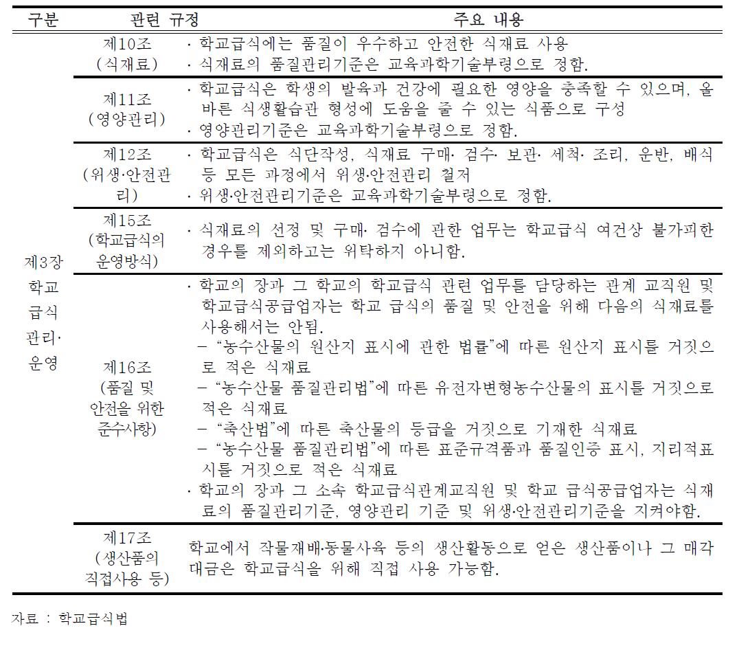 학교급식법 식재료 관련 규정(법 제3장)