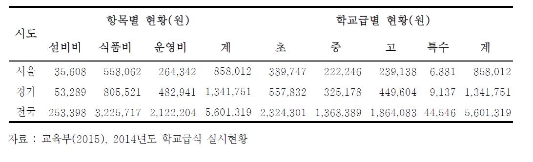 서울·경기지역 급식경비 현황 (단위 : 백만원)