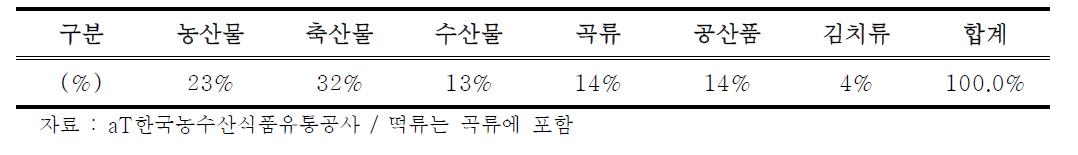 학교급식 식재료 품목별 현황(2015년 8월 기준)