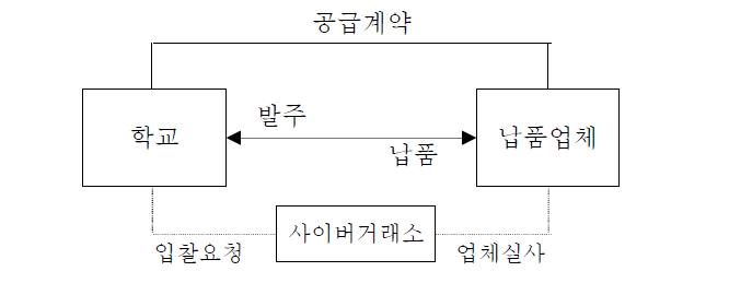 학교급식 전자조달체계