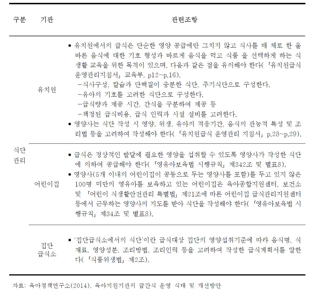 육아지원기관 급·간식 식단관리 관련 법령