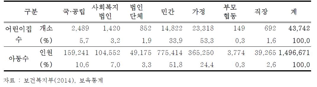 설립주체별 어린이집 이용 아동 수(2014년 기준)
