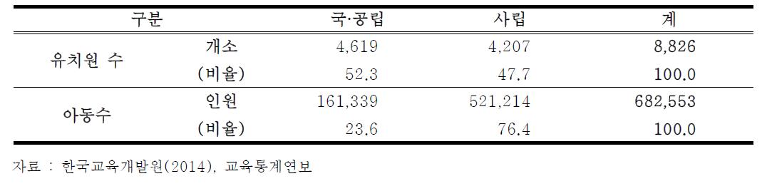 설립주체별 유치원 이용 아동 수(2014년 기준)