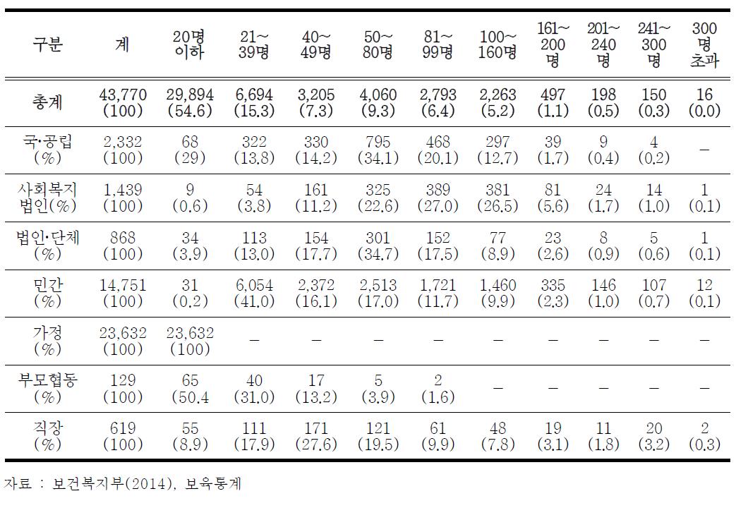 정원규모별 어린이집 설치 현황(2014년 12월 기준)