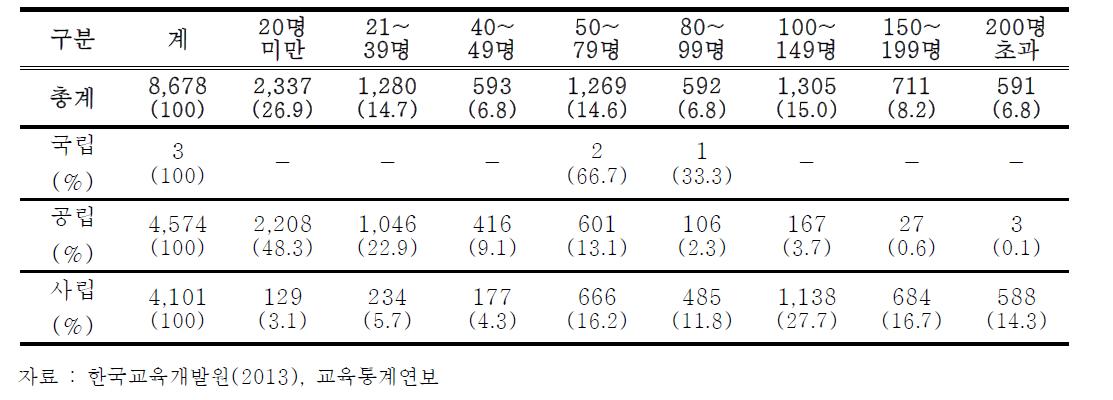 정원규모별 유치원 설치 현황(2013 기준)