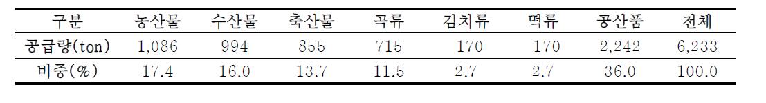 A사의 영유아급식 식재료 공급 품목별 비중 (2014년 1월~2015년 6월)