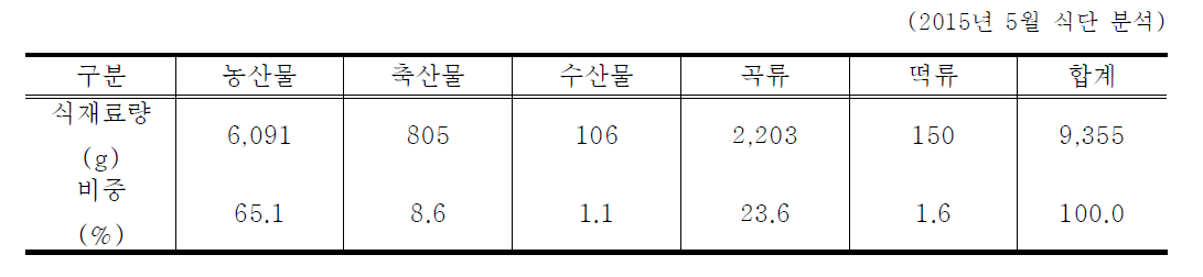 서울지역 성북구 어린이급식관리지원센터 식단의 식재료 품목별 비중