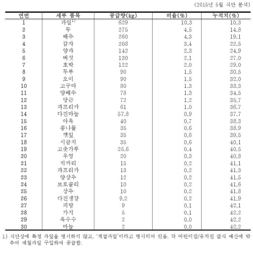 서울지역 성북구 어린이급식관리지원센터 식단 중 농산물 상위 30개 품목