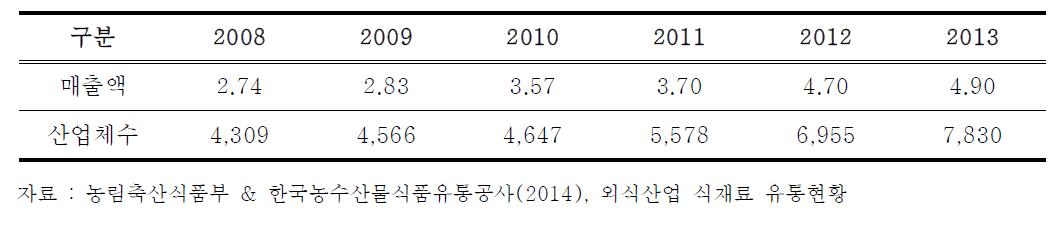 국내 단체급식업 (기관구내식당업) 규모 (단위 : 조원, 개)