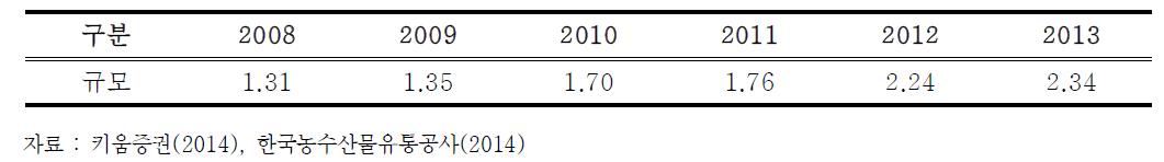 국내 단체급식업 (기관구내식당업) 식재료 유통규모 (단위 : 조원)