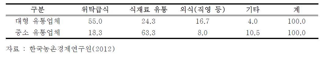 식재료 유통업체의 사업부문별 매출액 비중 (단위 : %)