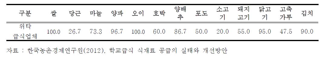 위탁급식업체의 주요 농축산물 국산 이용률 (단위 : %)