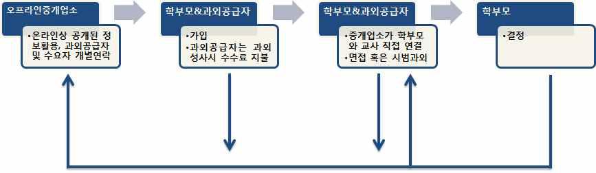 중개업소유형Ⅰ을 통한 입직과정