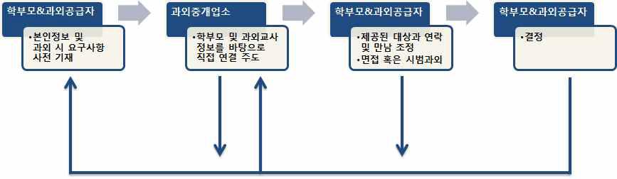 중개업유형Ⅱ를 통한 입직과정