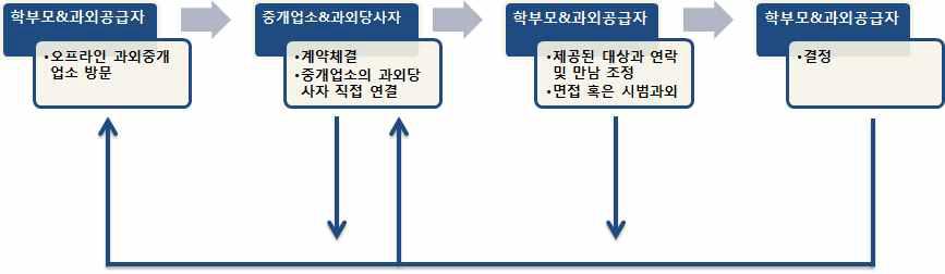 중개업유형Ⅲ을 통한 입직과정