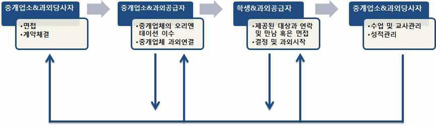 파견업유형을 통한 입직과정