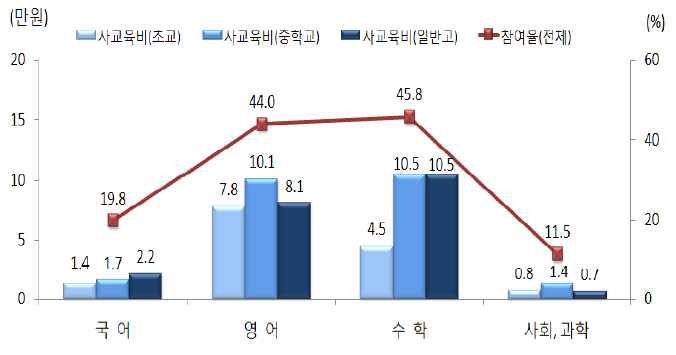 일반교과 과목별 사교육비 및 참여율(2013)
