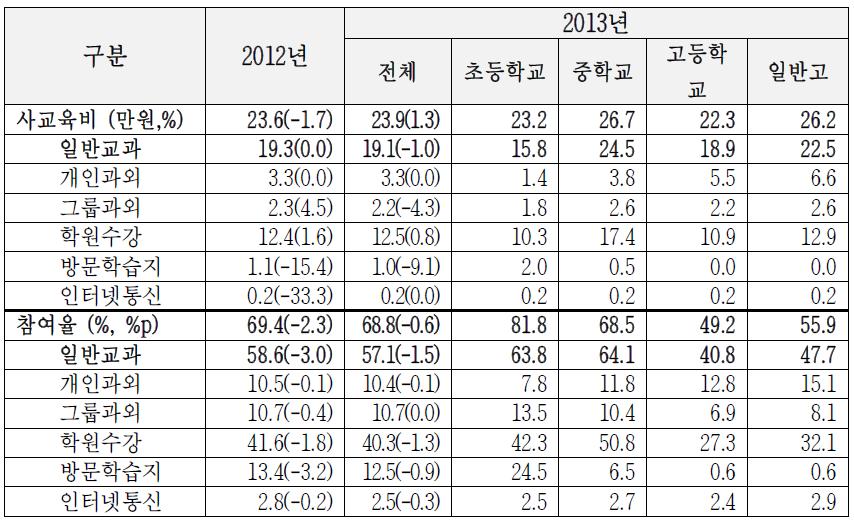일반교과 참여유형별 학생1인당 월평균 사교육비 및 참여율