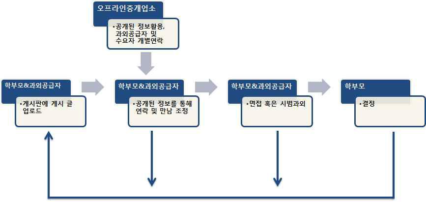 무료 플랫폼을 통한 입직과정
