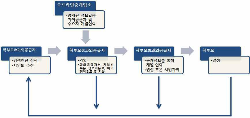 유료플랫폼을 통한 입직과정