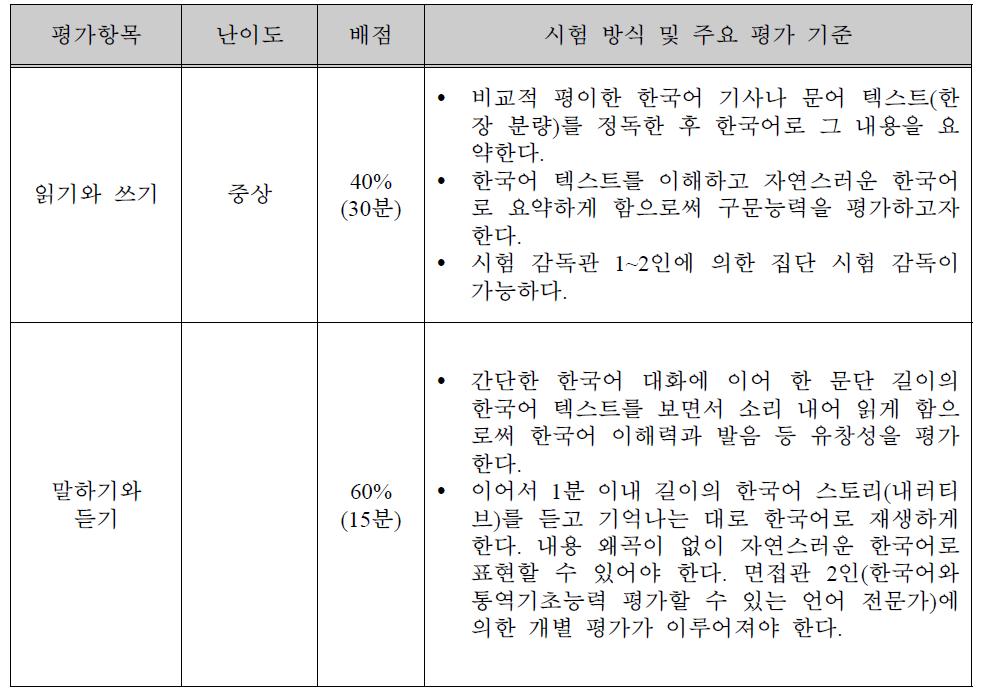 한-외 통역 외국인 선발시험 평가 방식