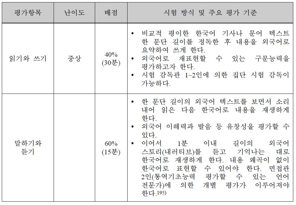 한-외 통역 한국인 선발시험 평가 방식
